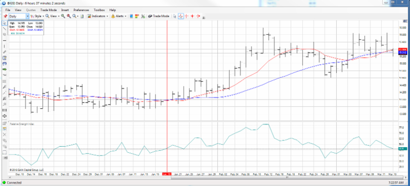 Daily Silver Futures Chart With Simple Moving Averages