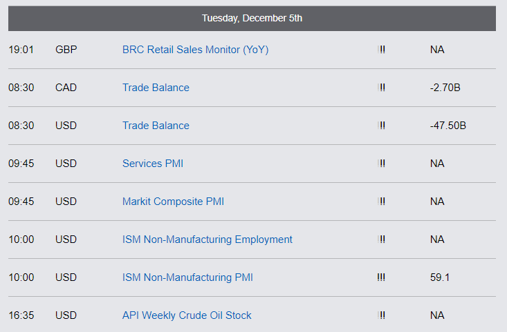 Economic Reports - Tuesday, December 5th