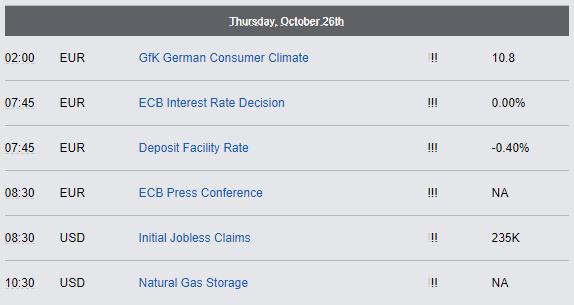 Economic Reports - Thursday, October 26th