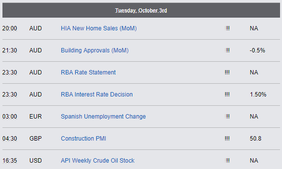 Economic Reports - Tuesday, Oct 3rd