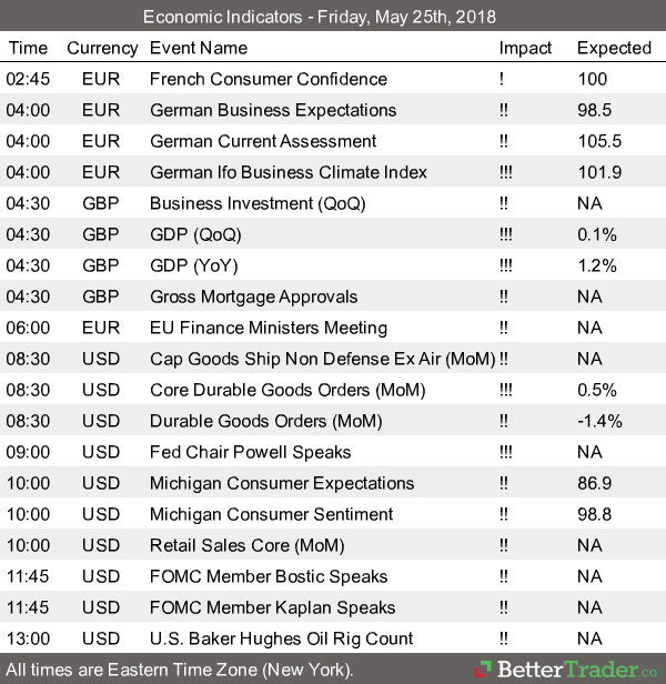 Economic Reports - Friday, May 25th