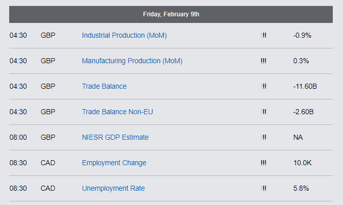 Economic Reports - Friday, Feb 9th