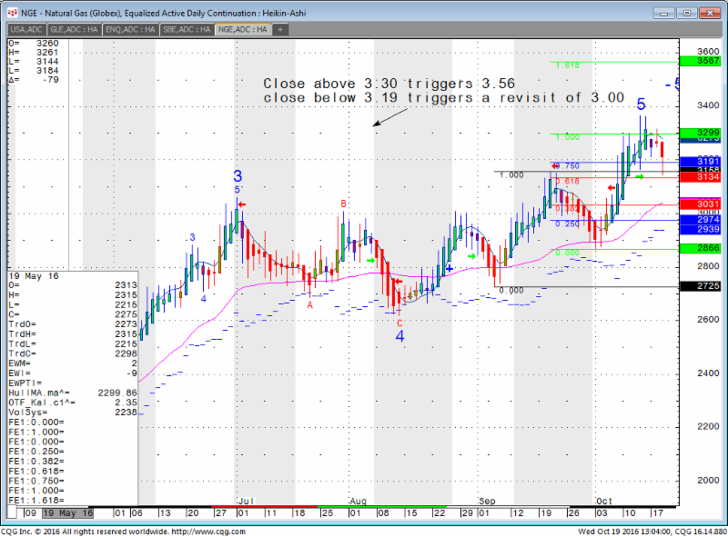 Daily Chart of Natural Gas