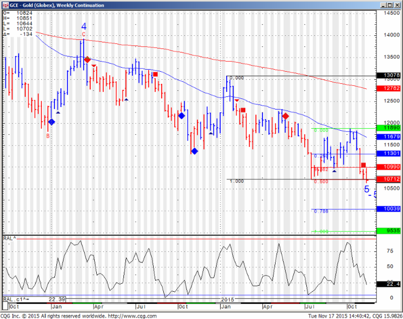 GCE - Gold (Globex), Weekly Continuation