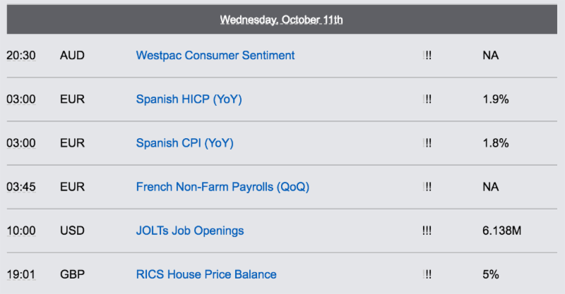 Economic Reports - Wednesday, October 11th