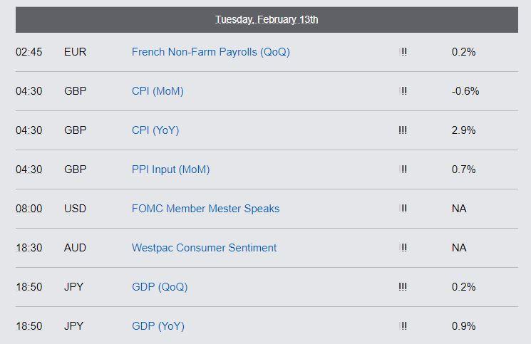 Economic Reports - Tuesday, Feb 13th