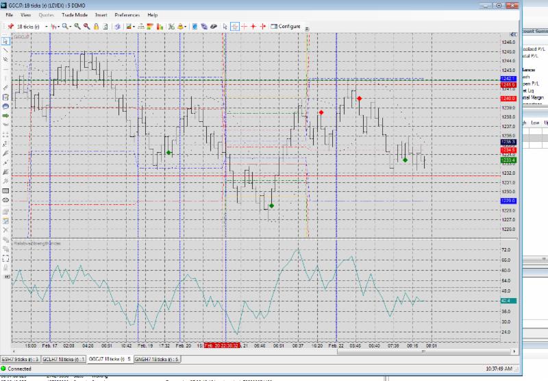 E-Futures Int'l Chart