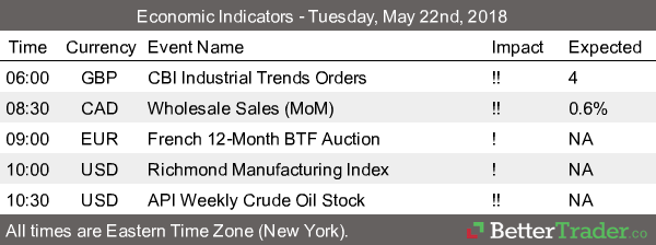 Economic Reports - Tuesday, May 22nd