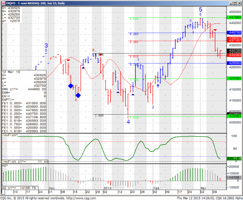 ENQM5 - E-mini NASDAQ 100, Jun15, Daily