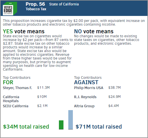 Embeddable card for Prop 56.