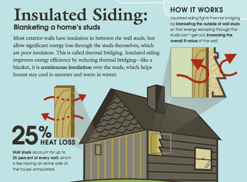 Insulated Siding How It Works