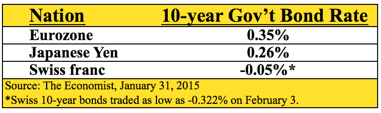 10_year Govt_Bond_Rate