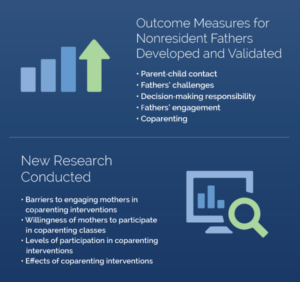 Outcome Measures for Nonresident Fathers Developed and Validated and New Research Conducted