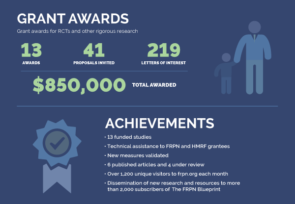 Achievement Infographic
