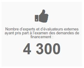Nombre d'experts et d'évaluateurs externes ayant pris part à l'examen des demandes de financement : 4 300
