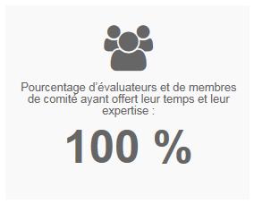 Pourcentage d'évaluateurs et de membres de comité ayant offert leur temps et leur expertise : 100 %