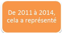 de 2011 a 2014 cela a represente