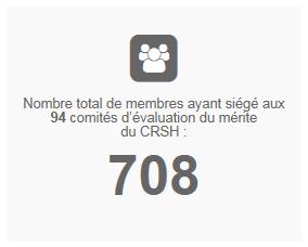 Nombre total de membres ayant siégé aux 94 comités d'évaluation du mérite du CRSH : 708