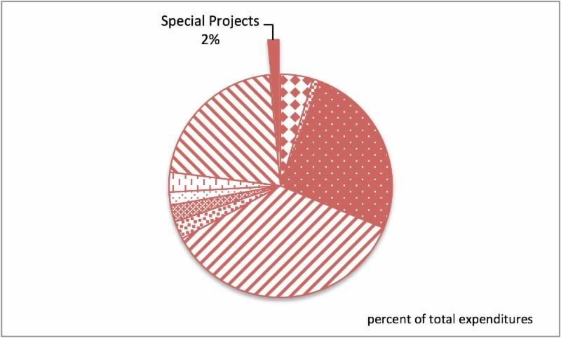 2 percent of expenditures for special projects