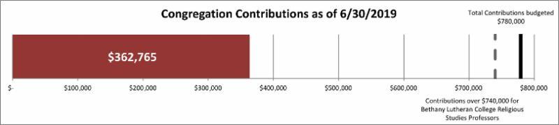 congregation contributions 362_765