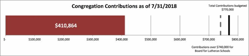 congregation contributions as of 7_31_2018 total 410_864