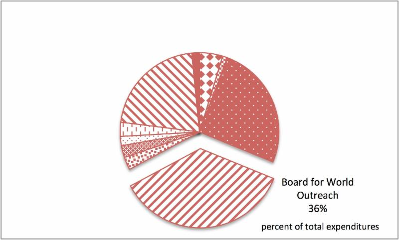 pie chart showing 36 percent for Board for World Outreach