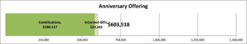 Anniversary offering 603_518