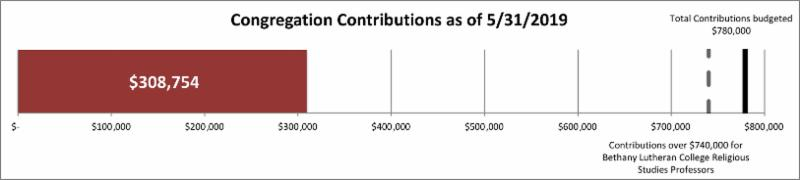 congregation contributions_ 308754