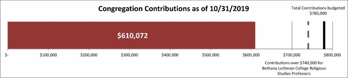 congregation contribution bar graph 610_072