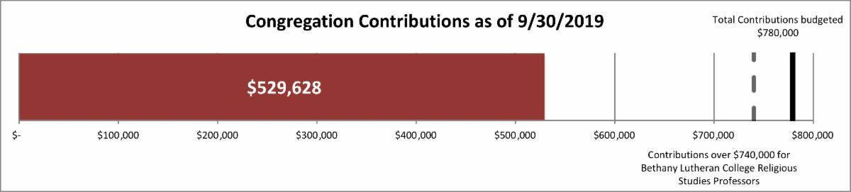 contributions 529_628