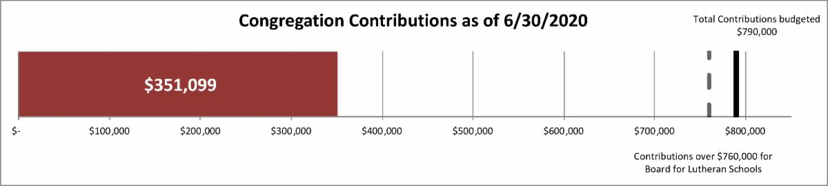 congregation contributions 351099