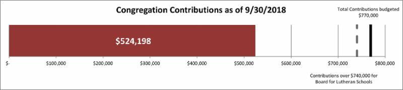 congregation contributions 524_198