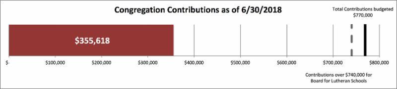 contributions 335_618