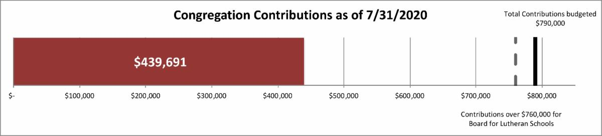 congregation contribution bar graph showing 439691 total of 790000 budget