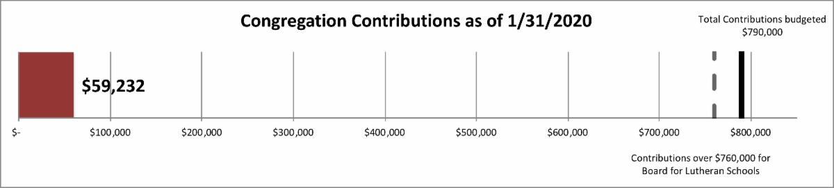 contributions 59232