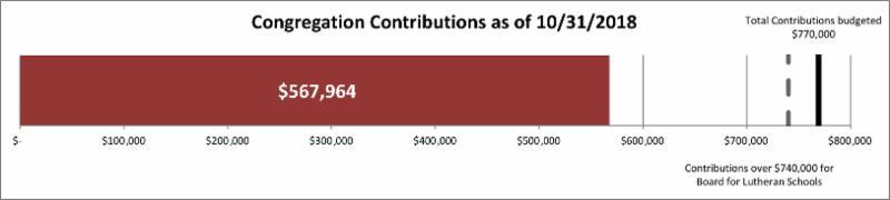 Congregation contributions 567_964