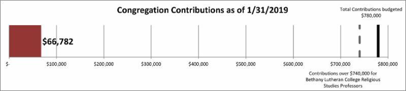 contributions 66782
