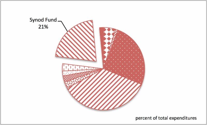 pie chart showing Synod Fund is 21 percent of expenditures