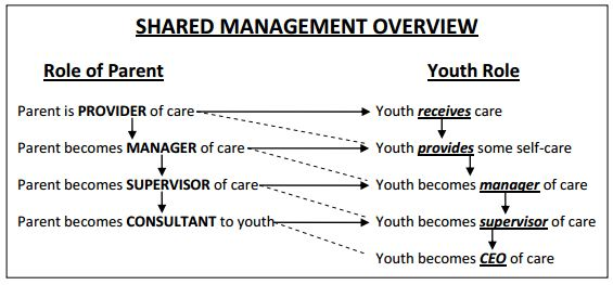 Shared Management Overview diagram showing role of parent and how it intersects with the role of the youth