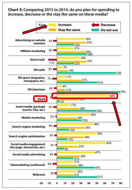 Email marketing spend increase