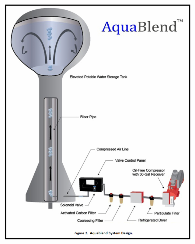 Aquablend Mixing Technology Opheim Mt