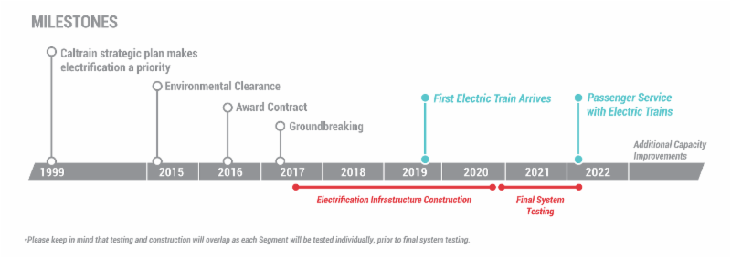 Caltrain Electrification Timeline