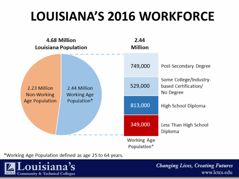 Louisiana's 2016 Workforce