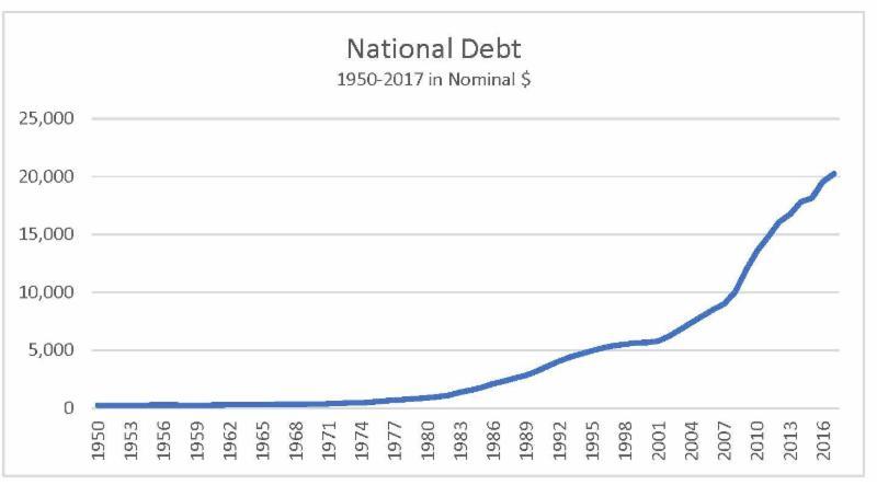 bill-king-blog-national-debt