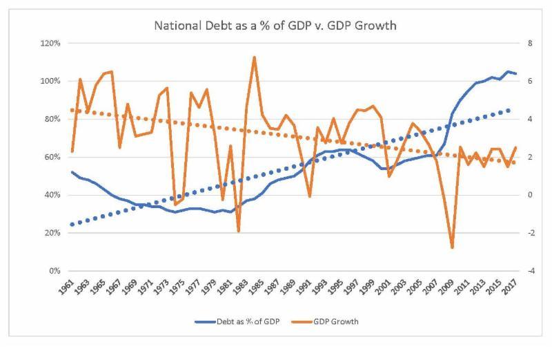 bill-king-blog-gdp-growth