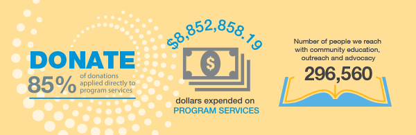 donation statistics infographic