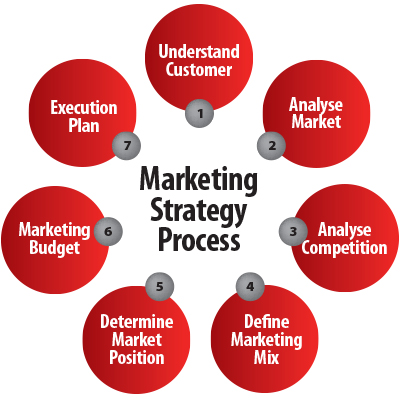 Effective Marketing - How to Develop a Marketing Strategy and a ...