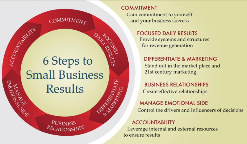 6 steps to small business success