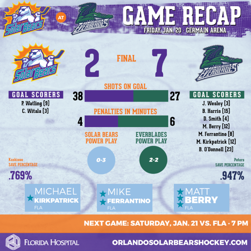 Solar Bears Wrap Up Road Trip With Loss To Everblades