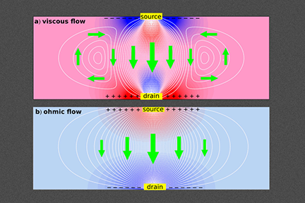 New work shows that interactions of electrons in graphene lead to viscous current flows_ creating tiny whirlpools that cause electrons to travel in the direction opposite to the applied voltage - in direct violation of standard electrical theory.
